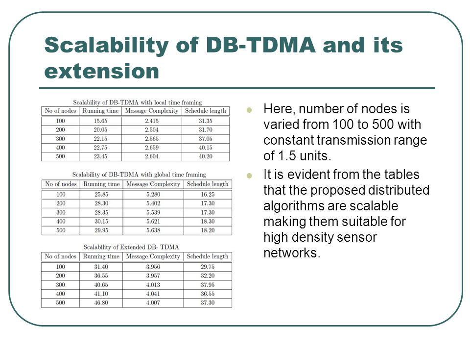 Scalability of DB-TDMA and its extension