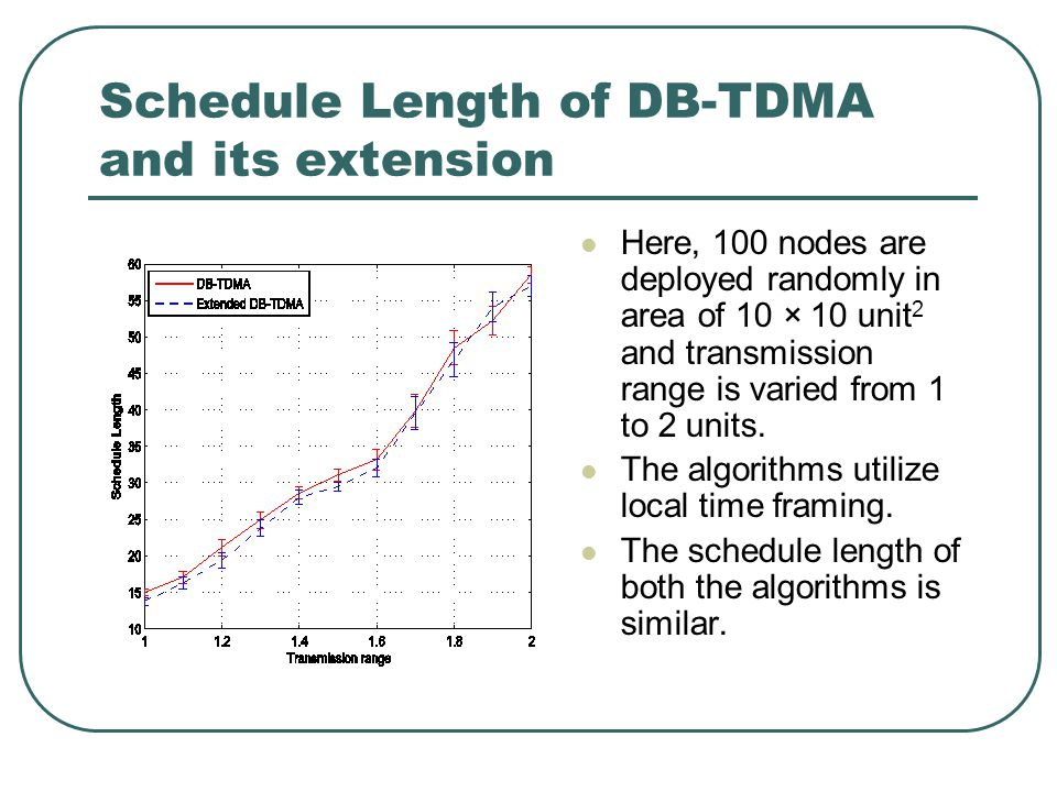Schedule Length of DB-TDMA and its extension