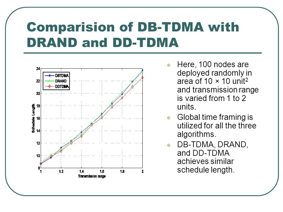 Comparision of DB-TDMA with DRAND and DD-TDMA