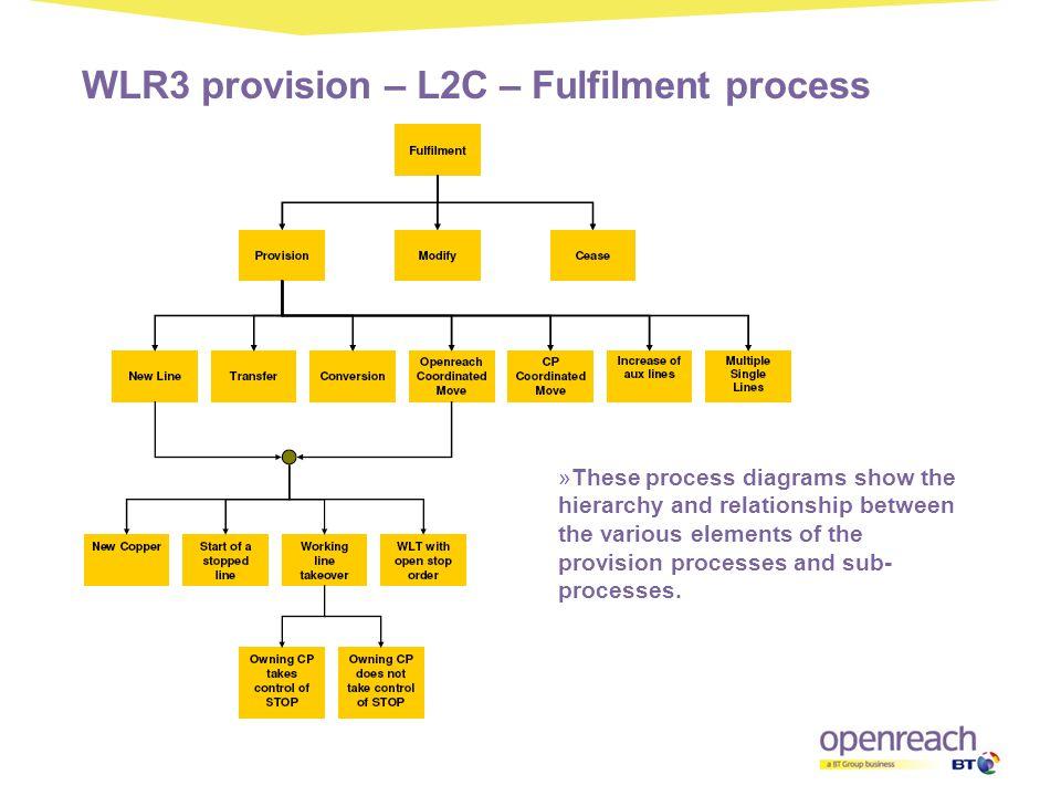 WLR3 provision – L2C – Fulfilment process