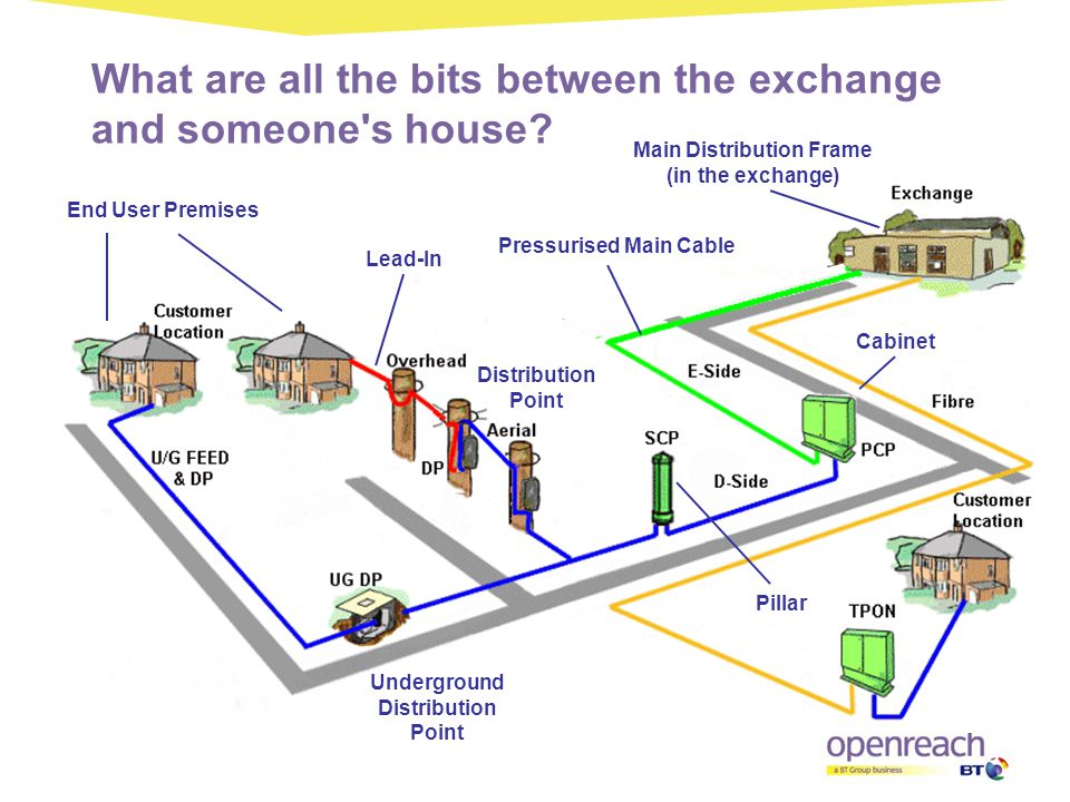 What are all the bits between the exchange and someone s house