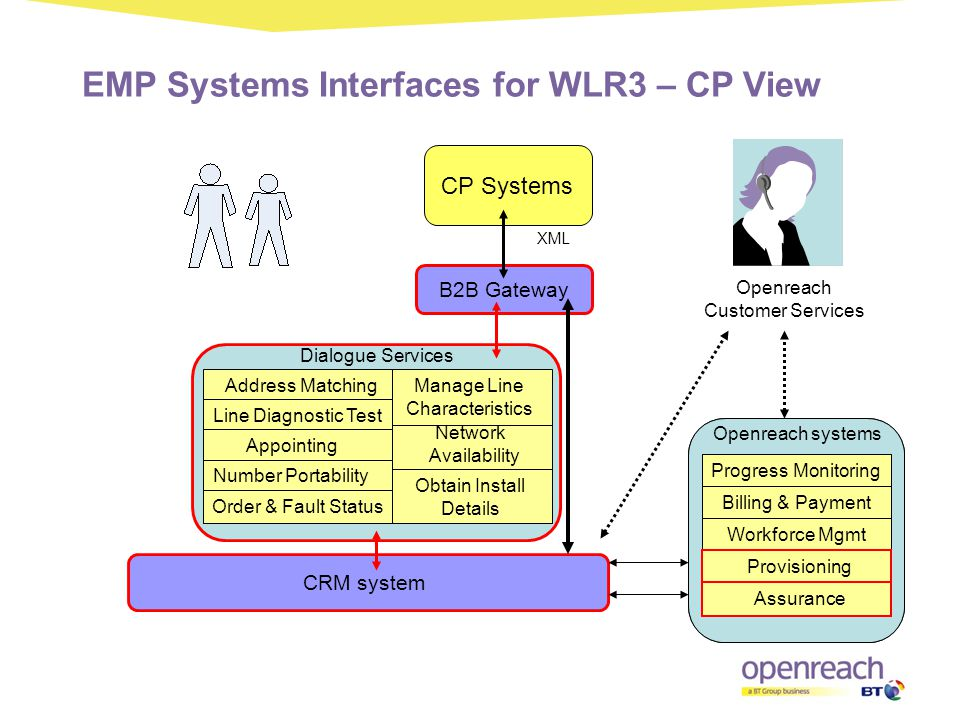 EMP Systems Interfaces for WLR3 – CP View