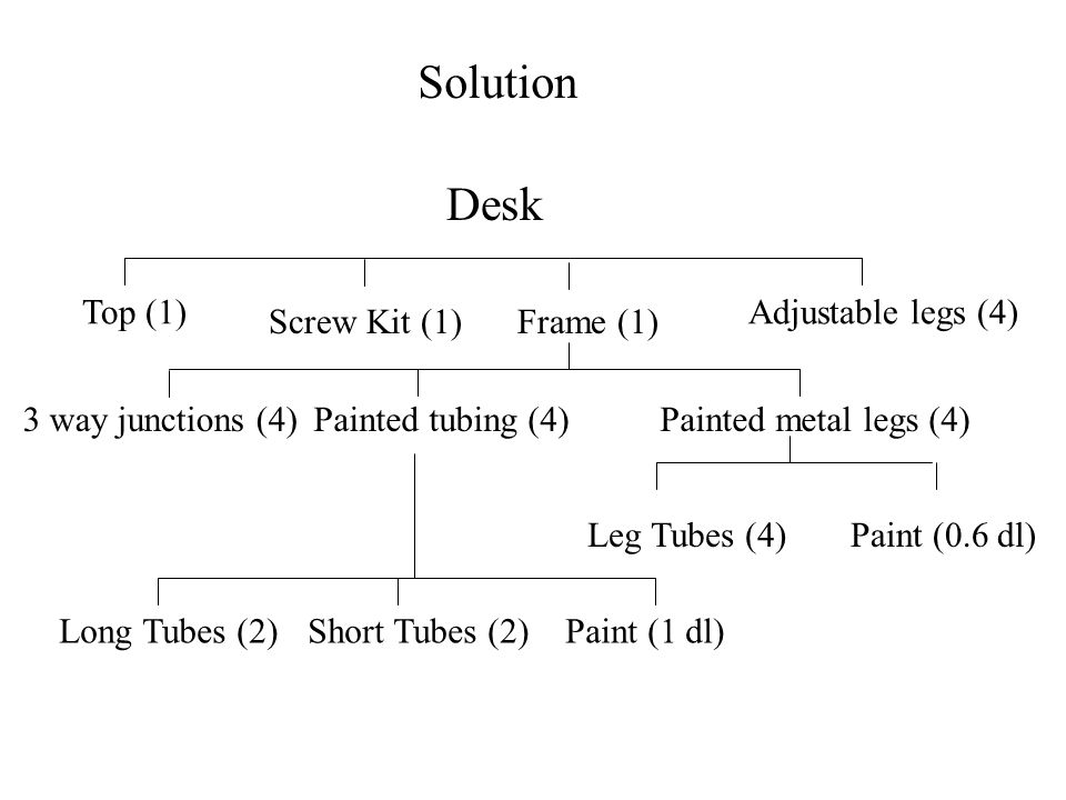 Solution Desk Top (1) Adjustable legs (4) Screw Kit (1) Frame (1)