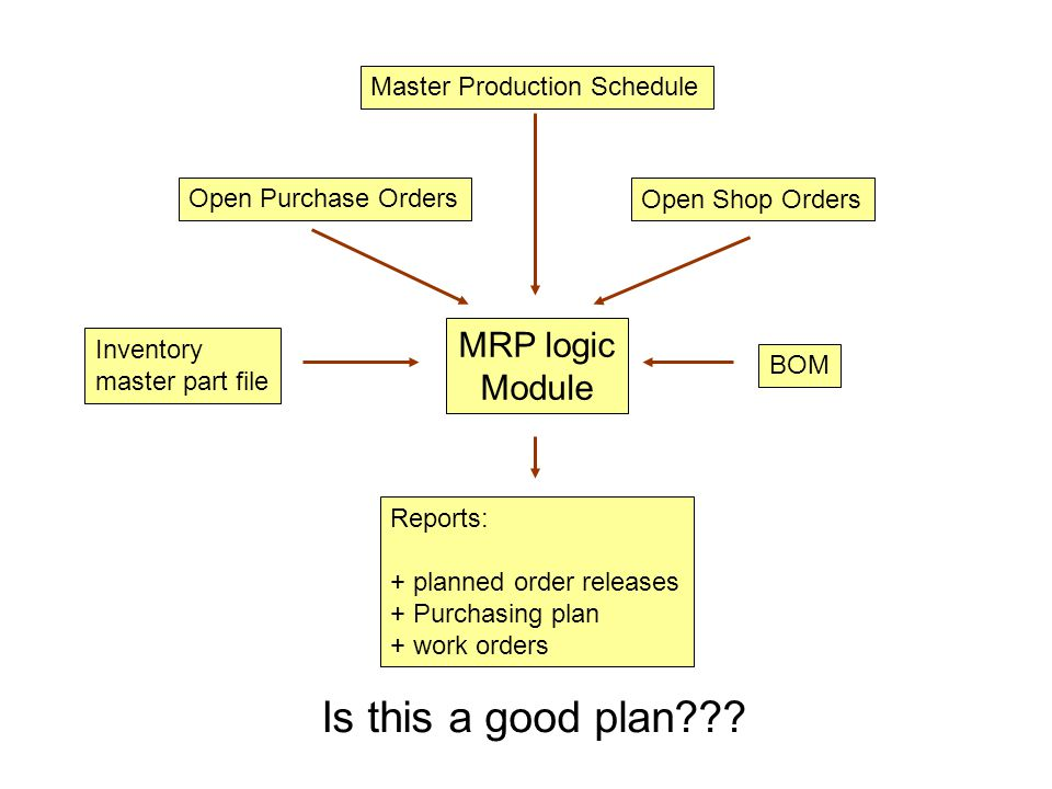 Is this a good plan MRP logic Module Master Production Schedule