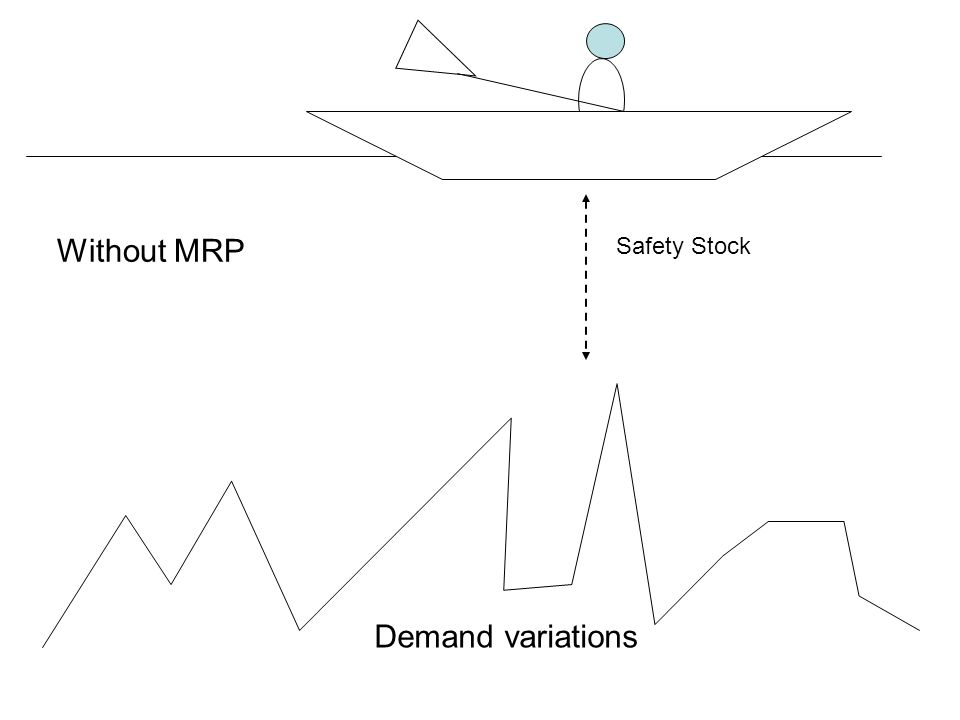 Without MRP Safety Stock Demand variations