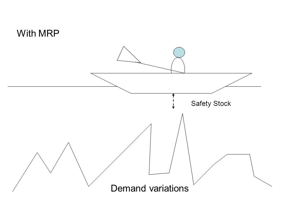 With MRP Safety Stock Demand variations