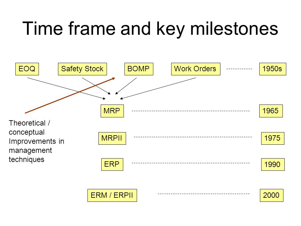 Time frame and key milestones