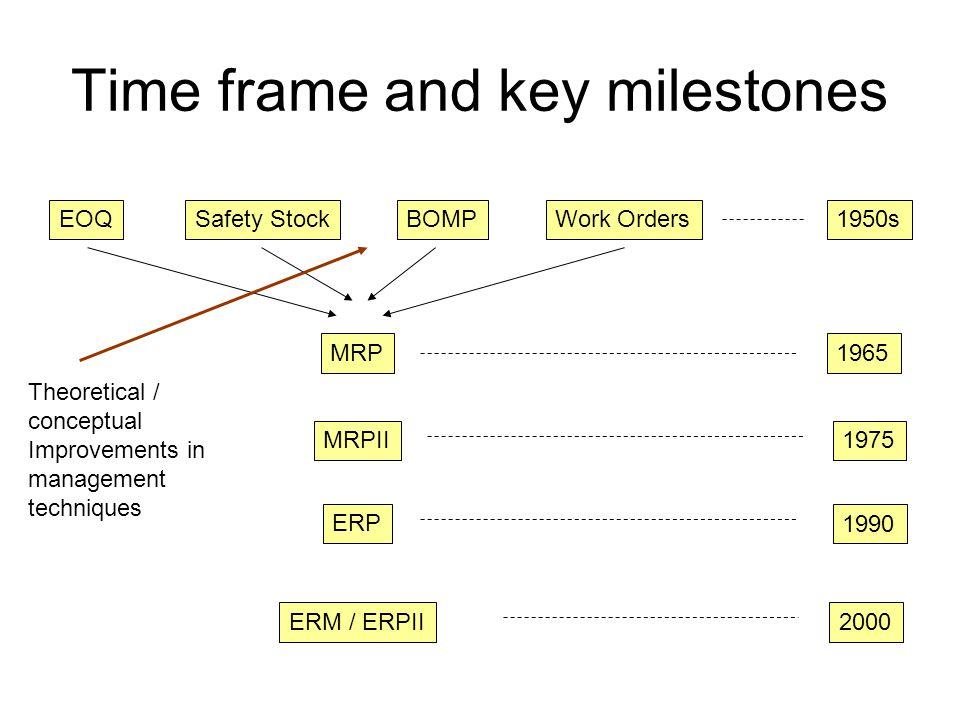 Time frame and key milestones