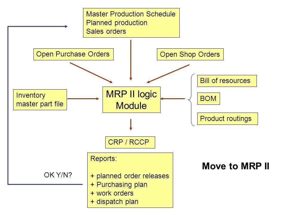 MRP II logic Module Move to MRP II Master Production Schedule