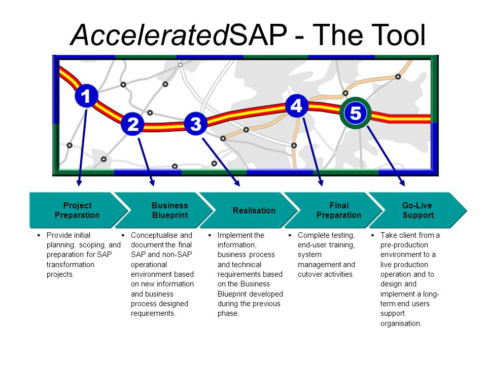 AcceleratedSAP - The Tool for Successful Implementations