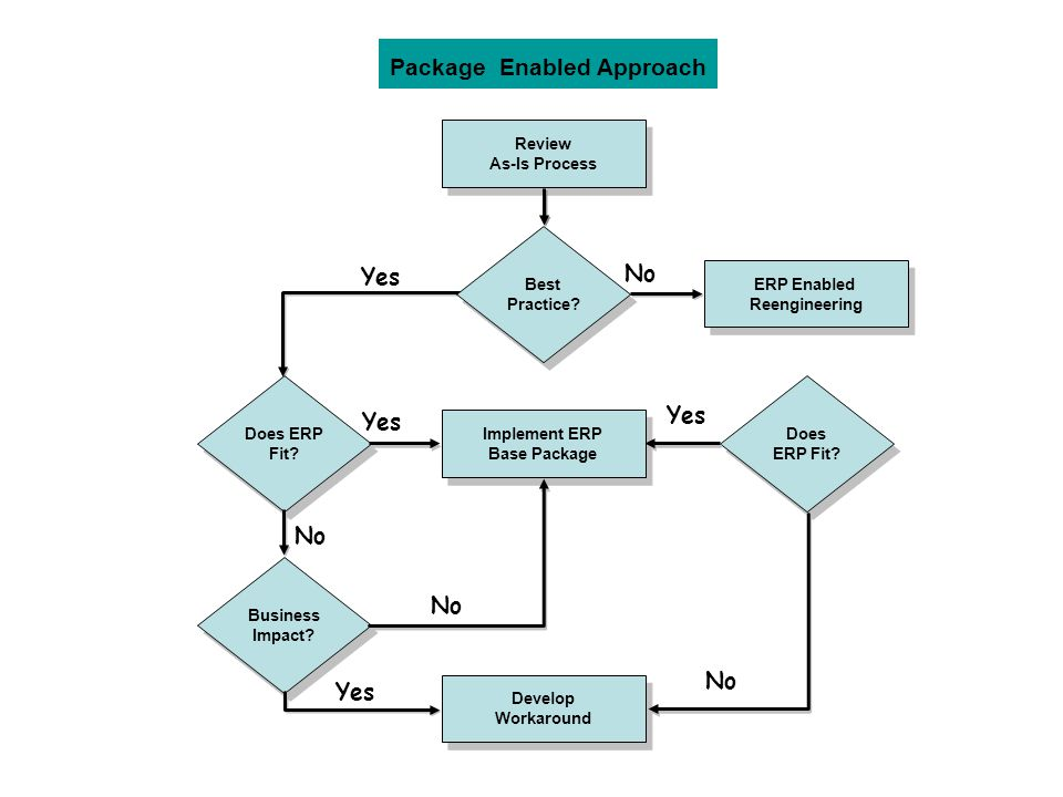 Package Enabled Approach