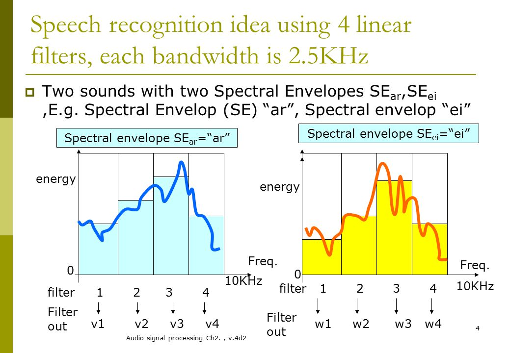 Speech recognition idea using 4 linear filters, each bandwidth is 2
