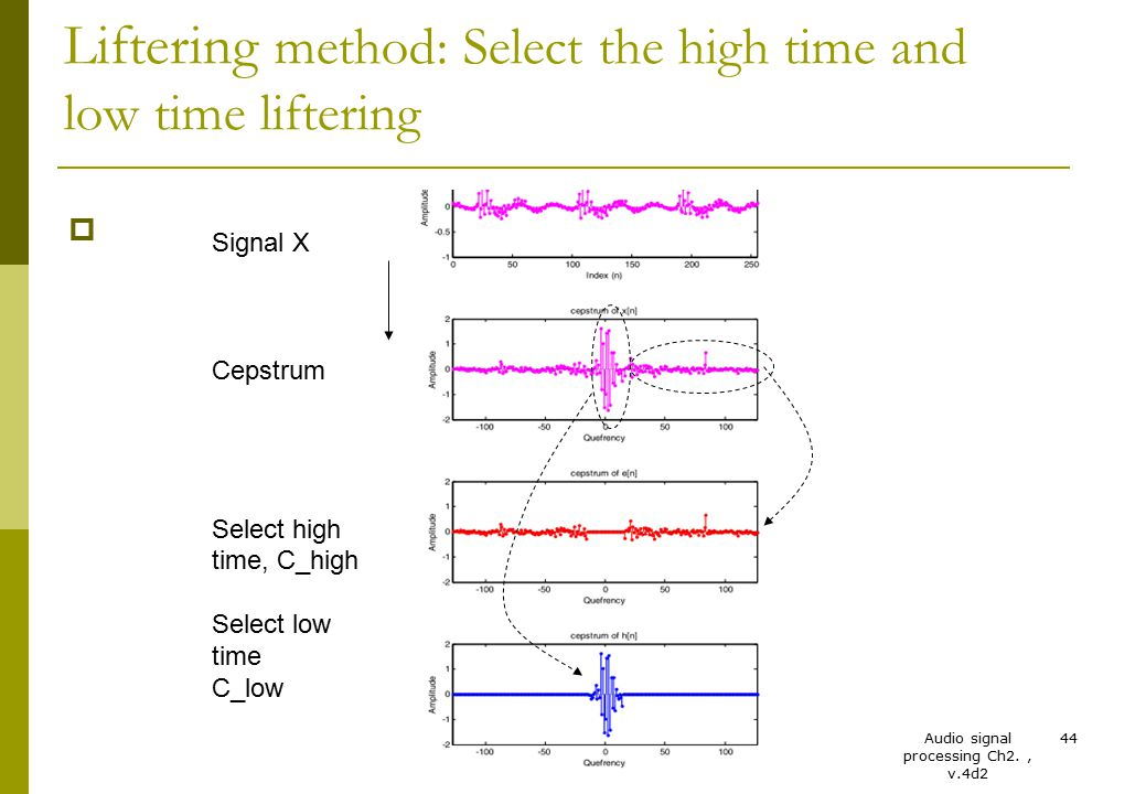 Liftering method: Select the high time and low time liftering