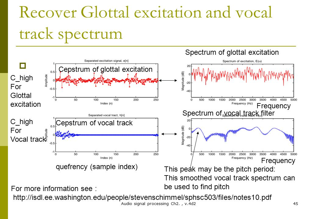 Recover Glottal excitation and vocal track spectrum