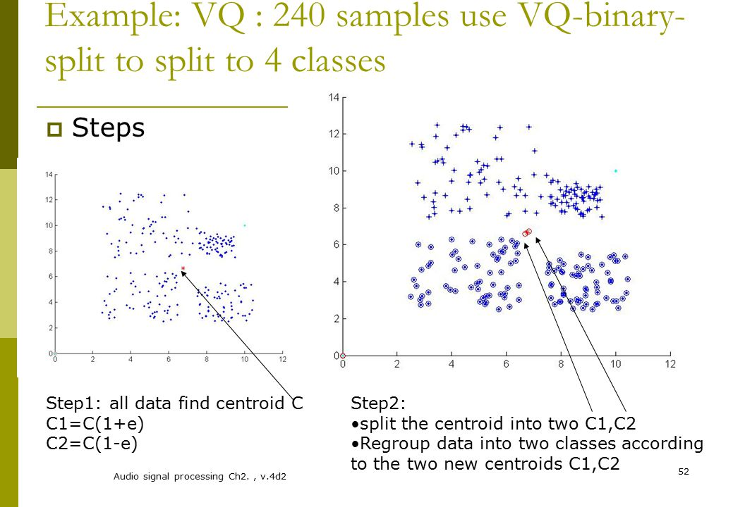 Example: VQ : 240 samples use VQ-binary-split to split to 4 classes