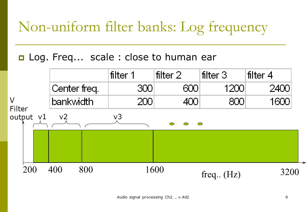Non-uniform filter banks: Log frequency