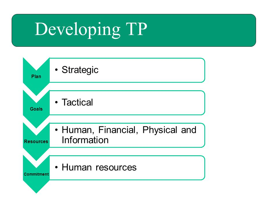 Developing TP Plan Goals Resources Commitment Strategic Tactical