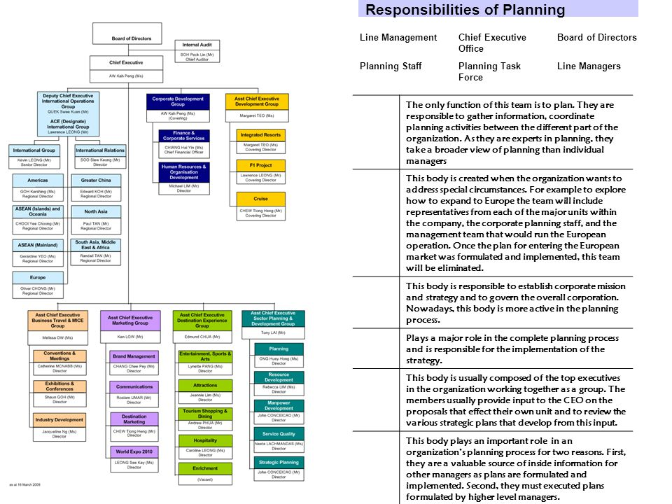Responsibilities of Planning