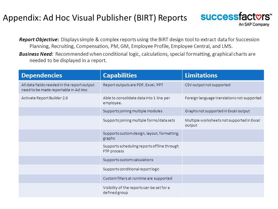 Appendix: Ad Hoc Visual Publisher (BIRT) Reports