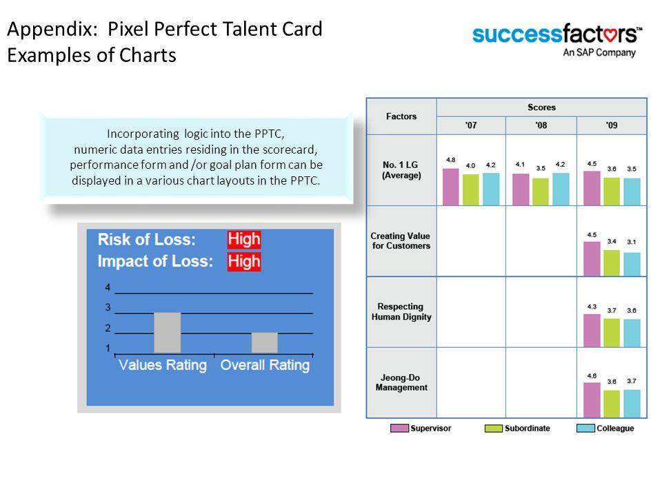 Appendix: Pixel Perfect Talent Card Examples of Charts