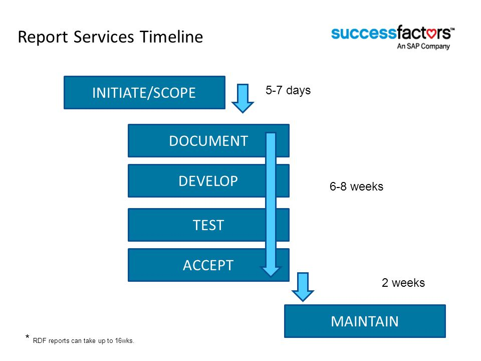Report Services Timeline