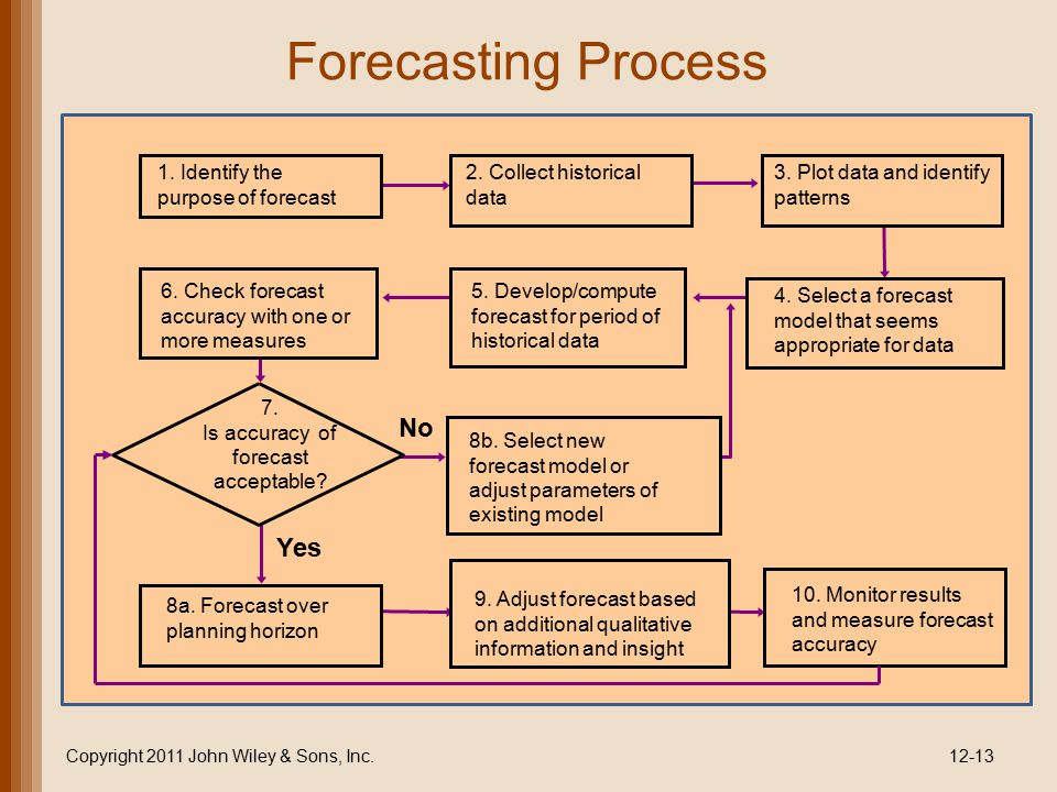 Forecasting Process No Yes