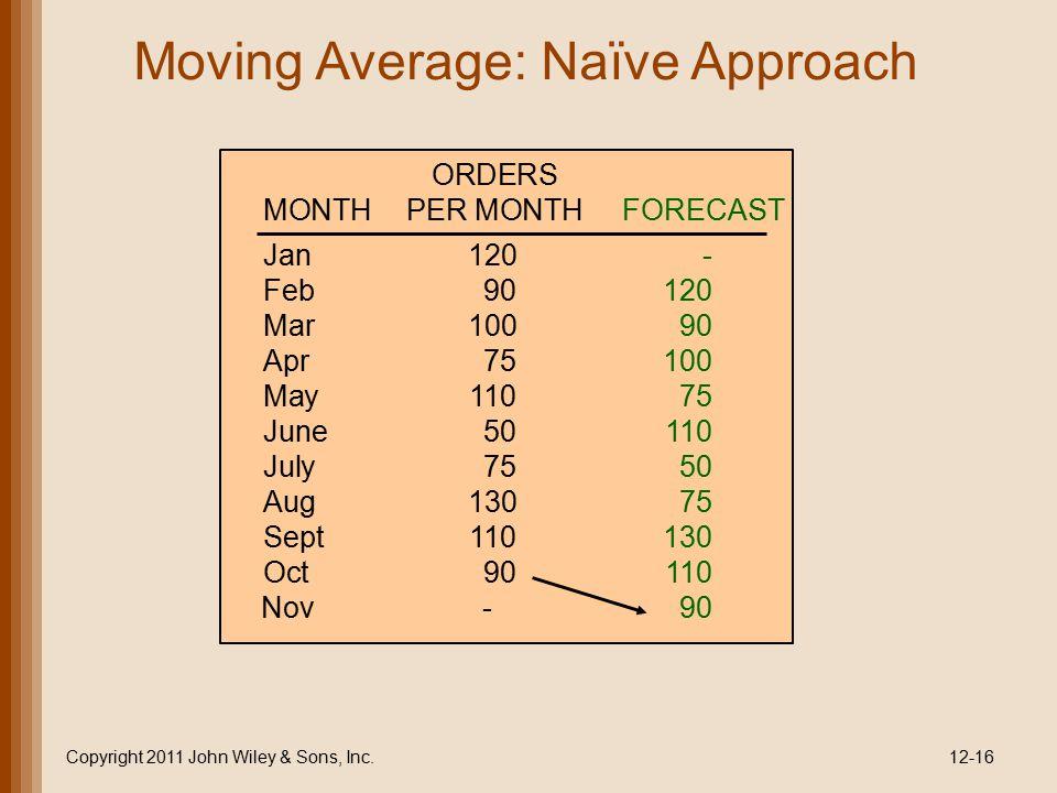 Moving Average: Naïve Approach