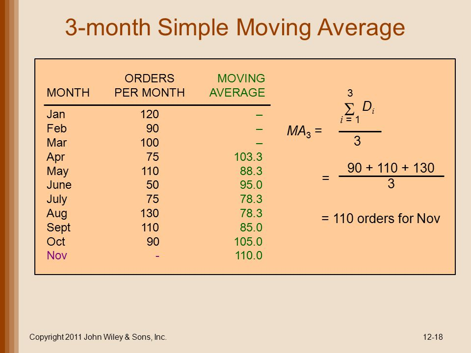3-month Simple Moving Average
