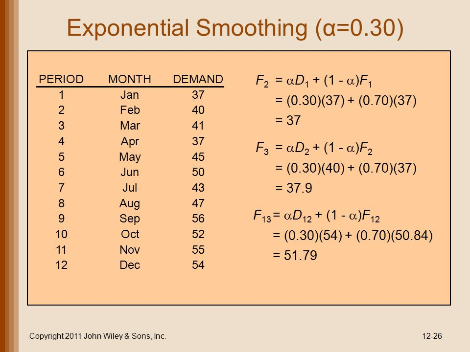 Exponential Smoothing (α=0.30)