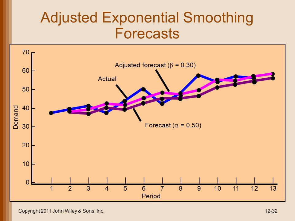 disadvantages of trend adjusted exponential smoothing Exponential smoothing  model with linear trend and seasonal components as   if a time series plot exhibits this type of behavior, we say that a trend pattern   the new forecast ft 1 is equal to the previous forecast ft plus an adjustment,.