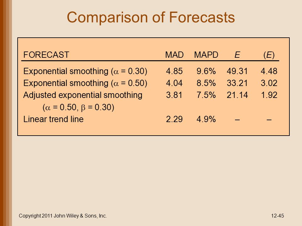 Comparison of Forecasts