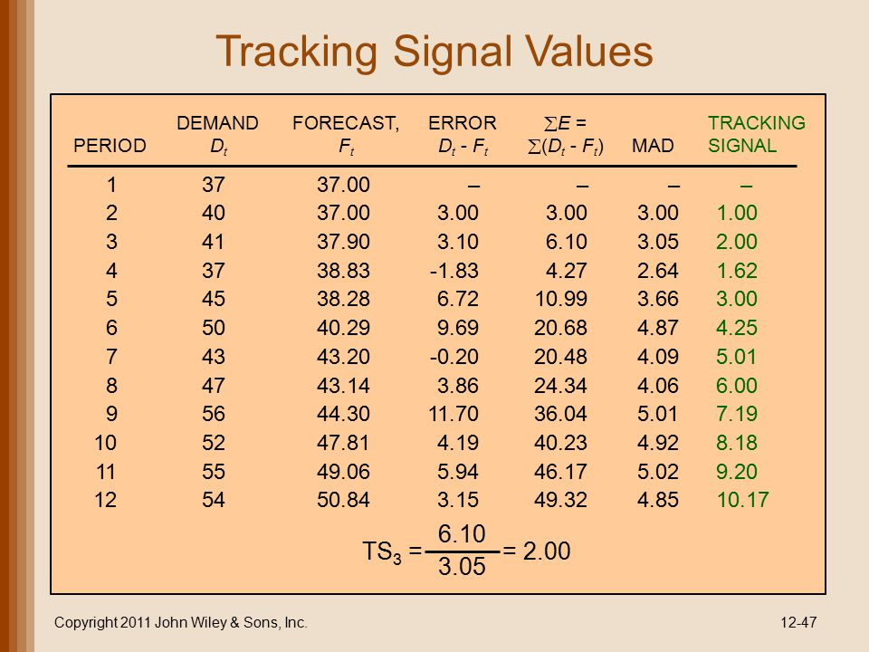 Tracking Signal Values