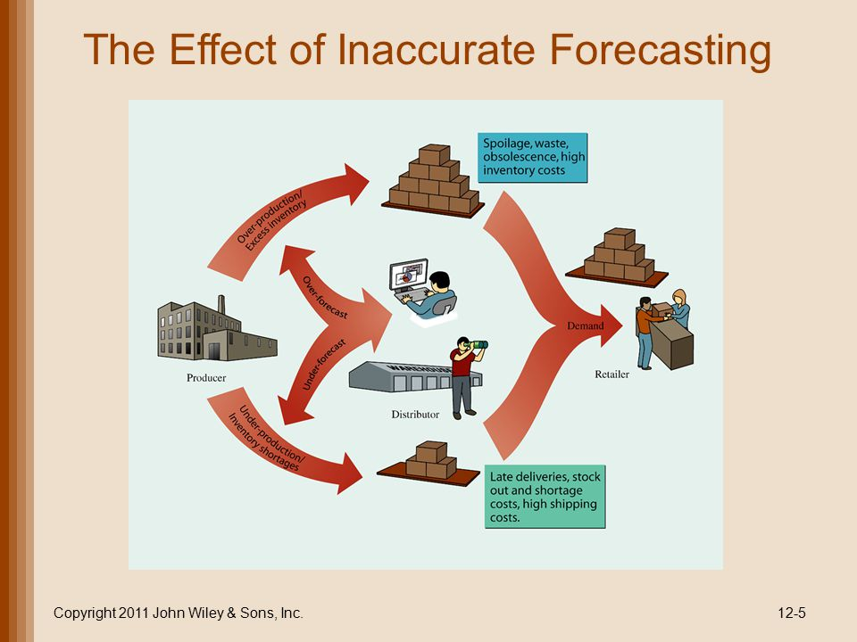 The Effect of Inaccurate Forecasting