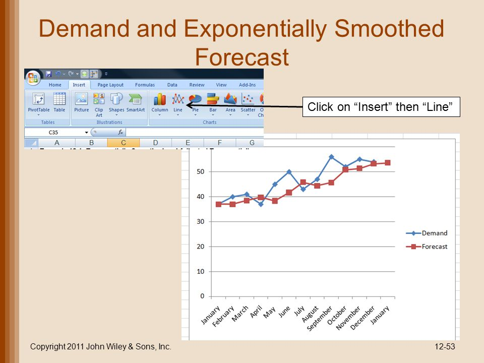 Demand and Exponentially Smoothed Forecast