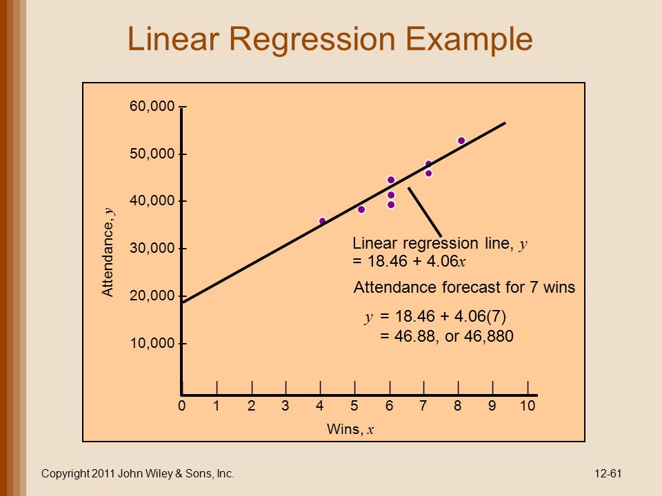 Linear Regression Example