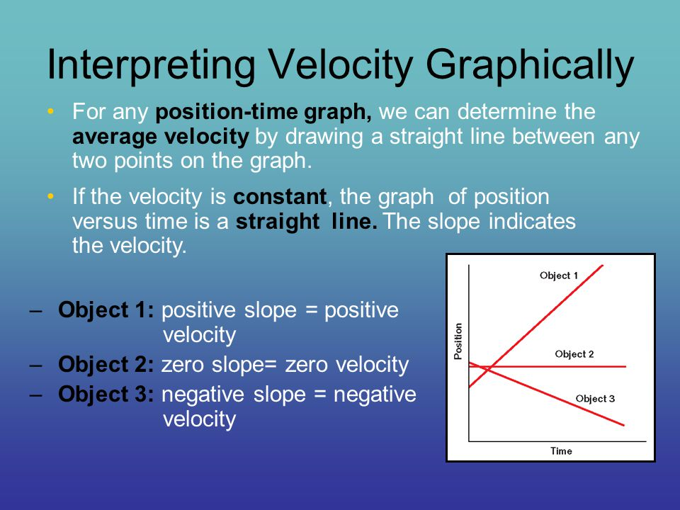 Interpreting Velocity Graphically