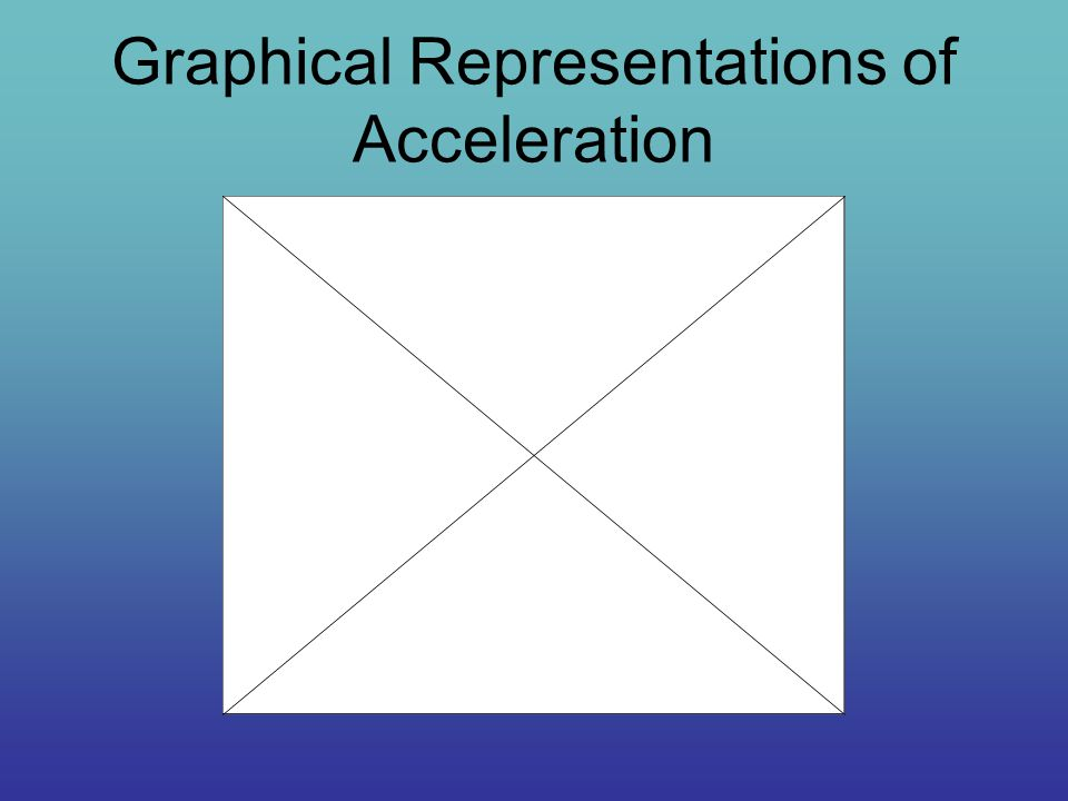 Graphical Representations of Acceleration