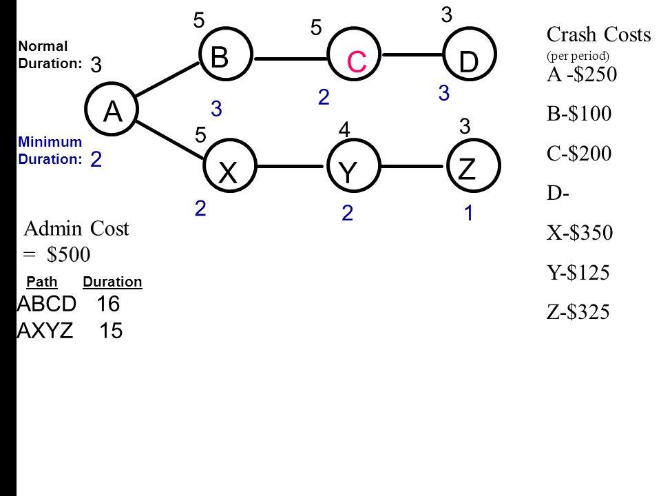A B C D X Y Z 3 5 3 2 4 5 Crash Costs A -$250 B-$100 C-$200 D- X-$350