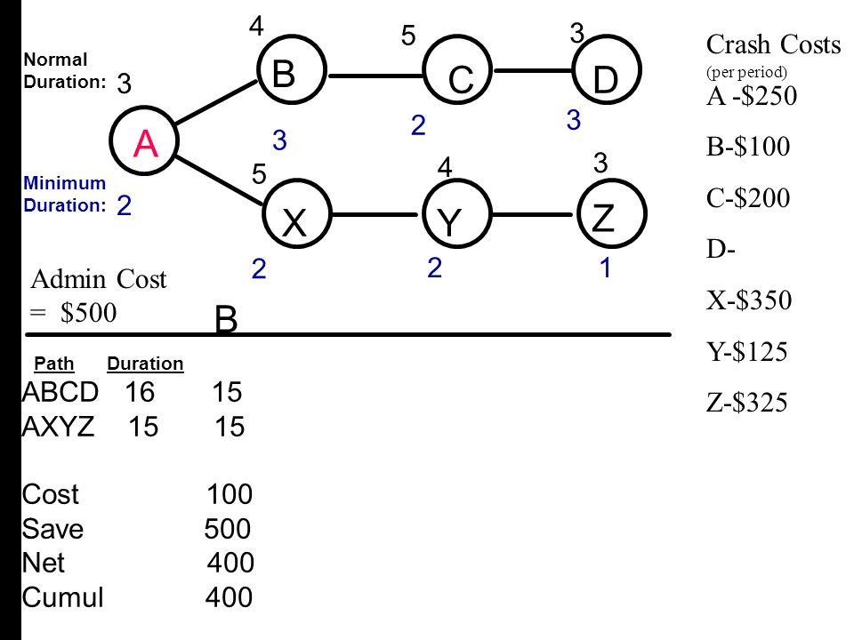 A B C D X Y Z B C D A X Y Z B 4 4 3 3 3 2 4 5 5 Crash Costs A -$250
