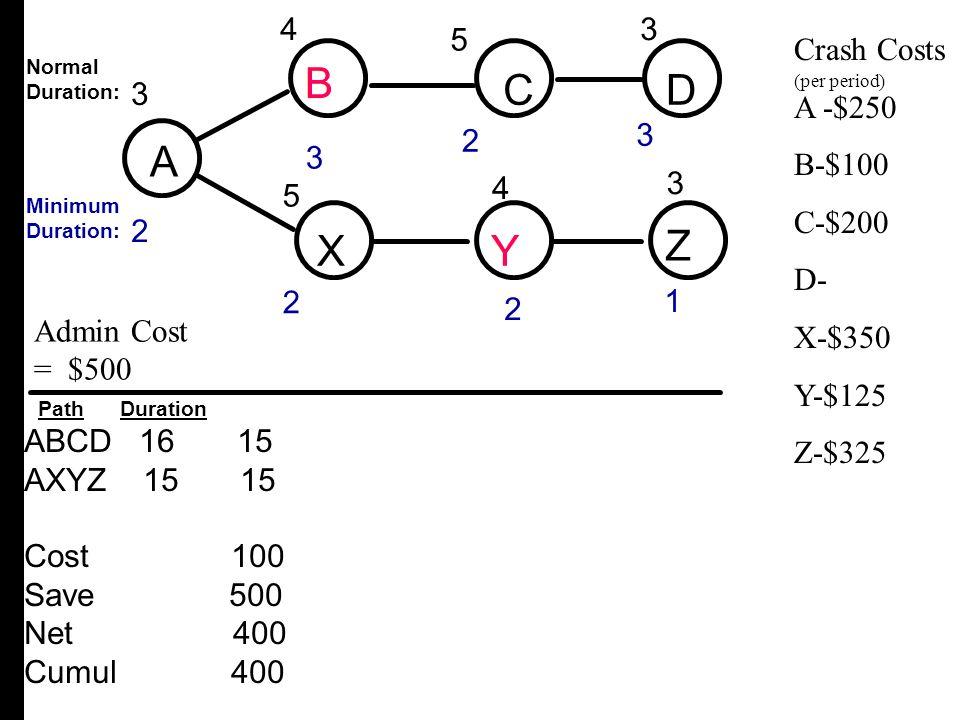 A B C D X Y Z B C D A X Y Z B 4 3 4 3 3 2 4 5 5 Crash Costs A -$250
