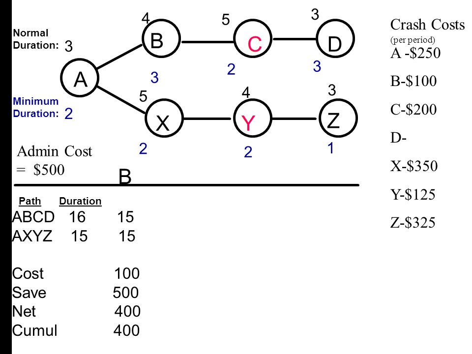A B C D X Y Z B C D A X Y Z B 3 4 4 3 3 2 4 5 5 Crash Costs A -$250