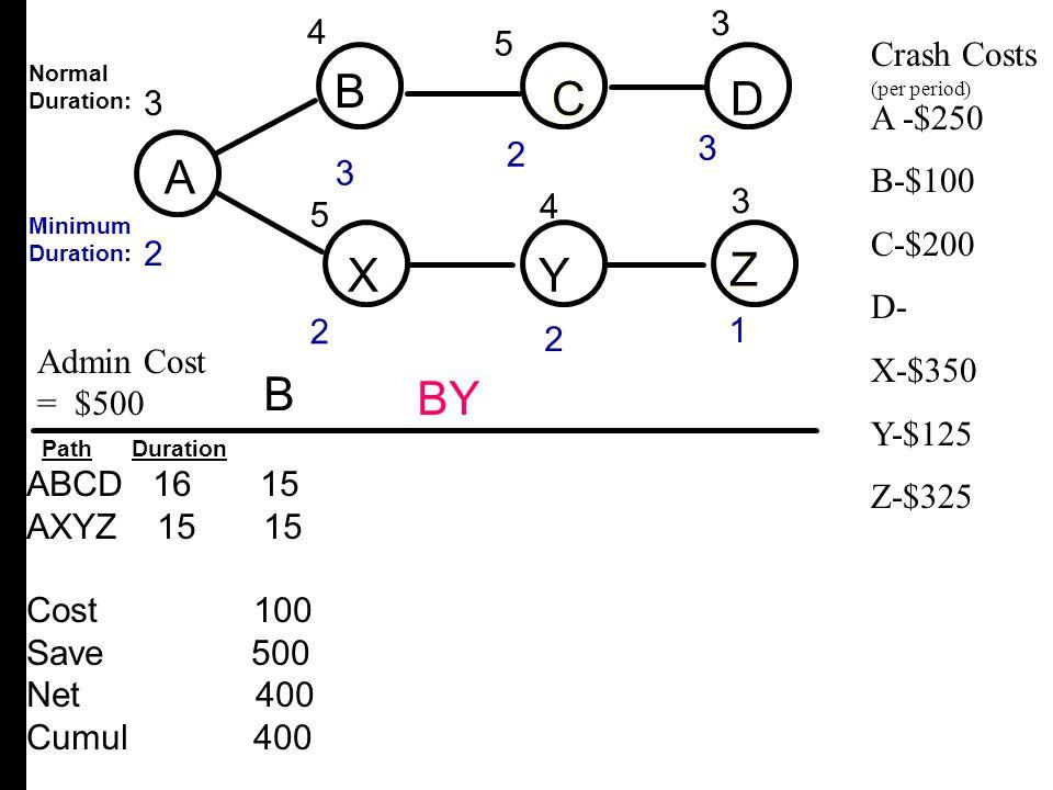 A B C D X Y Z B C D A X Y Z B BY 3 4 4 3 3 2 4 5 5 Crash Costs A -$250