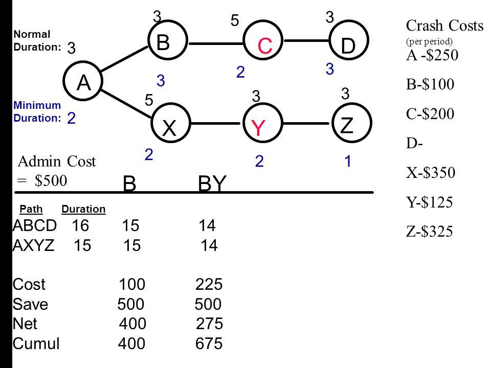 A B C D X Y Z B C D A X Y Z B BY 3 3 3 2 5 5 Crash Costs A -$250