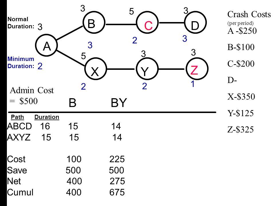 A B C D X Y Z B C D A X Y Z B BY 3 3 3 3 3 2 5 5 Crash Costs A -$250