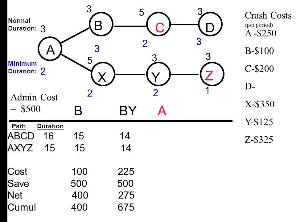 A B C D X Y Z B C D A X Y Z B BY A 3 3 3 3 3 2 5 5 Crash Costs A -$250
