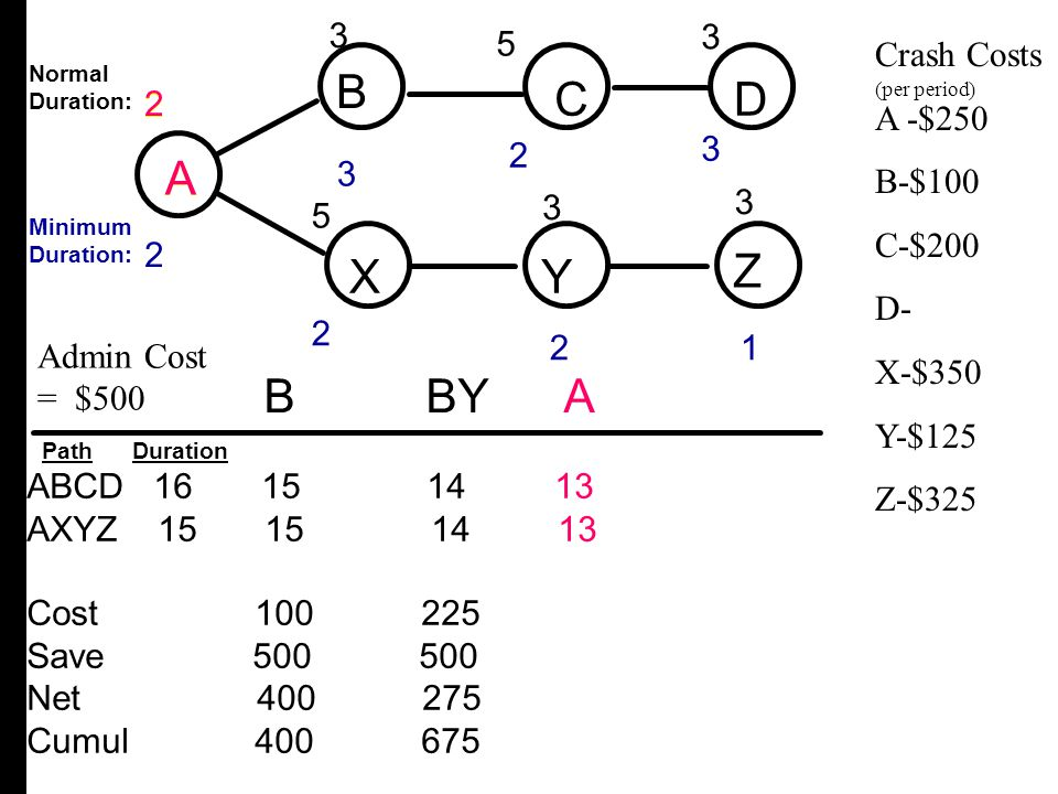 A B C D X Y Z B C D A X Y Z B BY A 3 3 3 2 5 5 Crash Costs A -$250