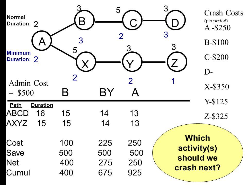 Which activity(s) should we crash next