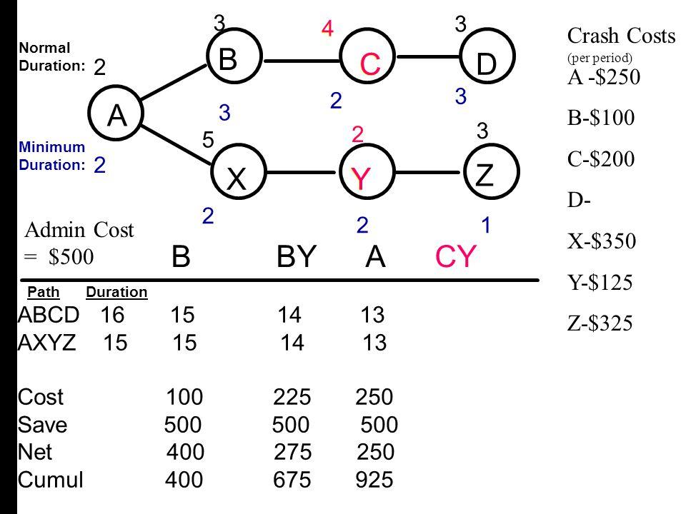 A B C D X Y Z B C D A X Y Z B BY A CY 3 3 3 2 5 4 4 Crash Costs