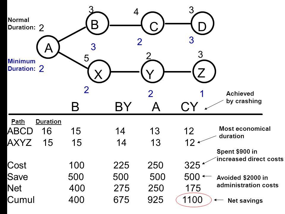 A B C D X Y Z B C D A X Y Z B BY A CY 3 3 3 2 5 4 4 2 2 3 3 2 3 5 2 2