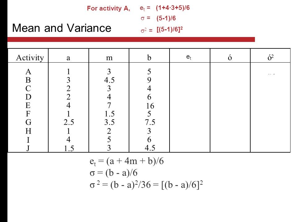 Mean and Variance et = (a + 4m + b)/6 σ = (b - a)/6